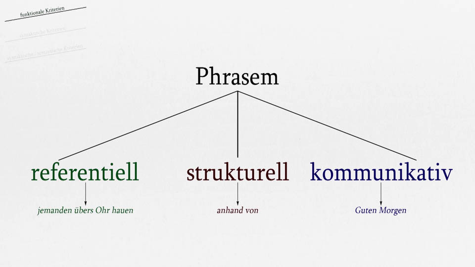 V. Klassifizierung von Phrasemen