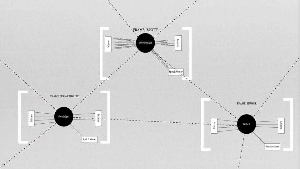VI. Konstruktionsgrammatik